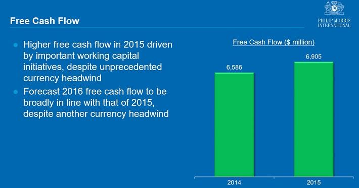 pm-free-cash-flow