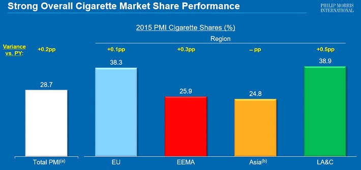 PM Market Share