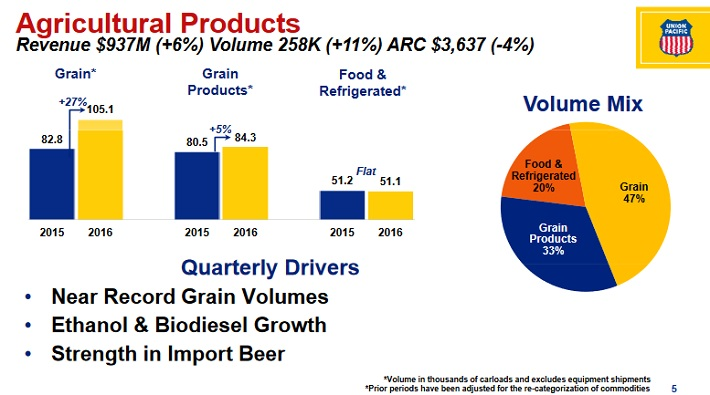 unp-agricultural-products