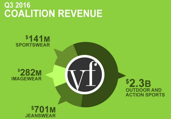VFC Coalition Revenue