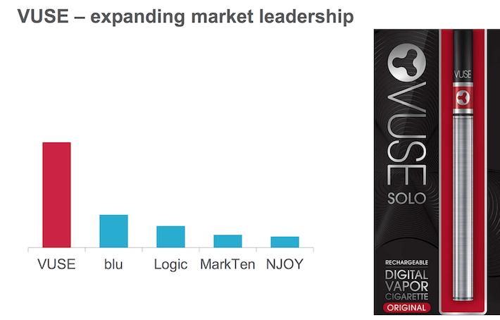 Vuse Expanding Market Leadership
