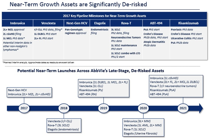 ABBV Launches