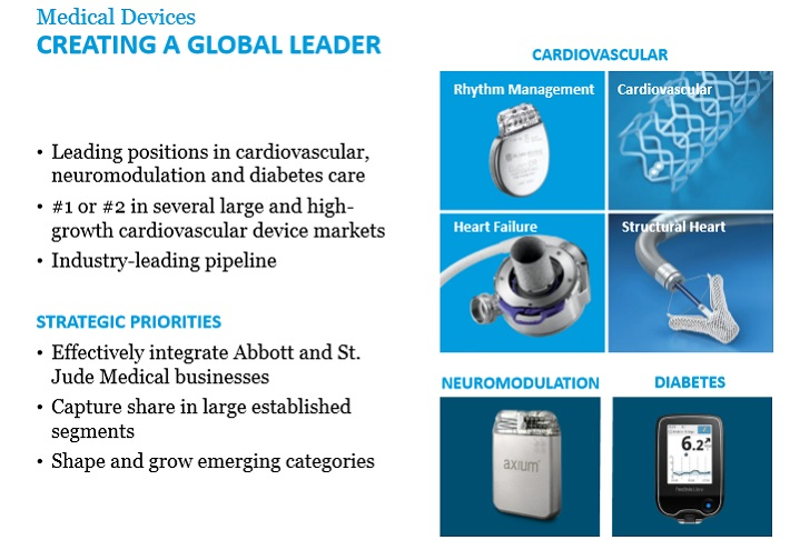 ABT Medical Devices