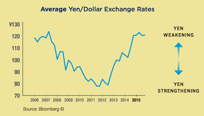 Aflac Average Exchange Rates