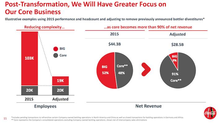Coca-Cola Barclays Post-Transformation