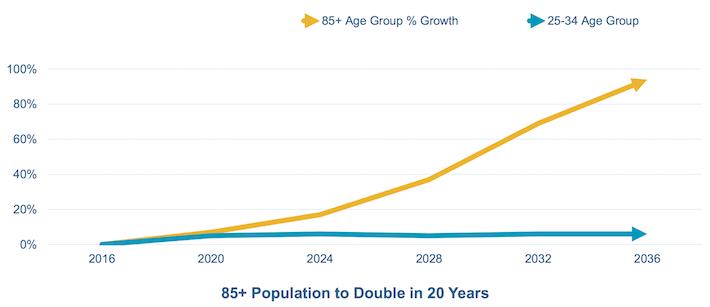 Demographic Tailwinds