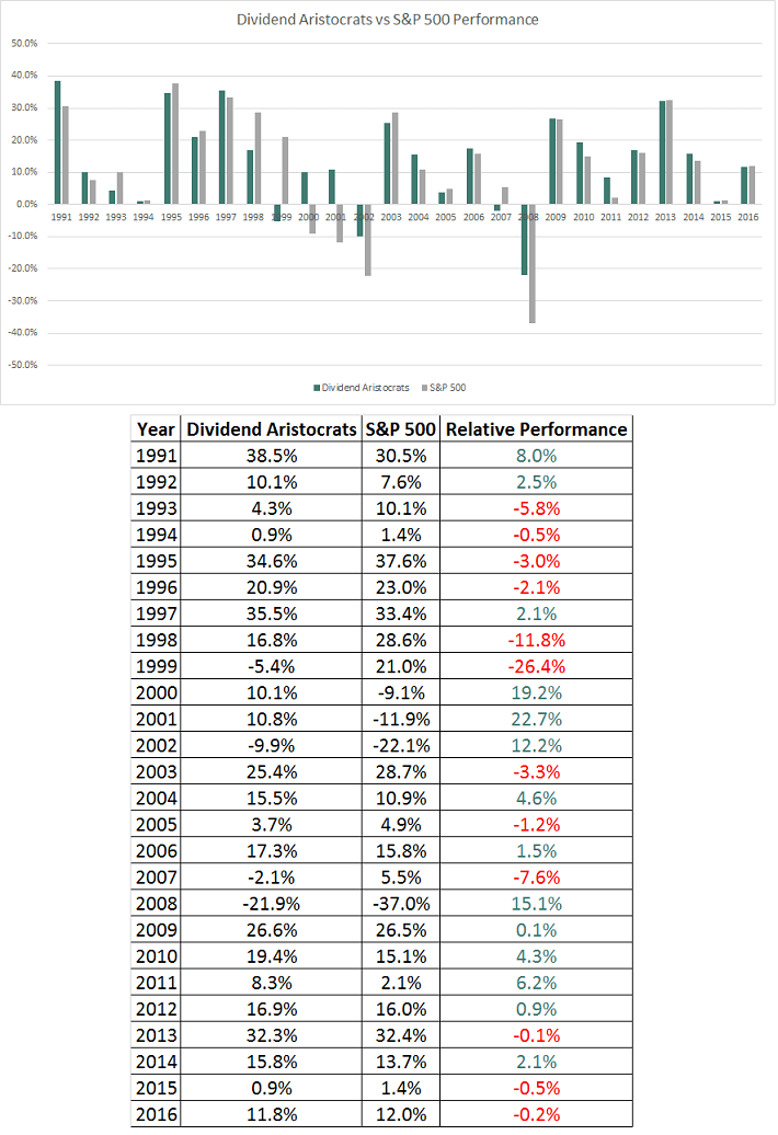 Dividend Aristocrats Performance 1991 - 2016