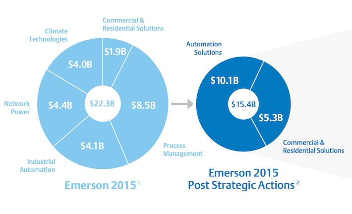 Emerson Electric Strategic Plan