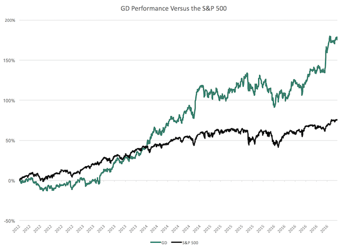 GD Performance Chart