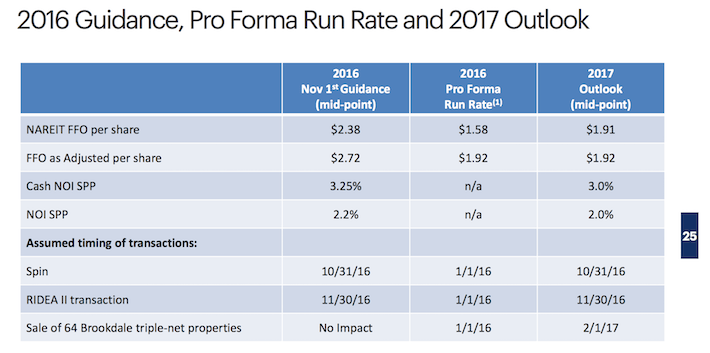 HCP 2016 Run Rate