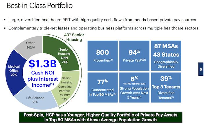 HCP Best in Class Portfolio