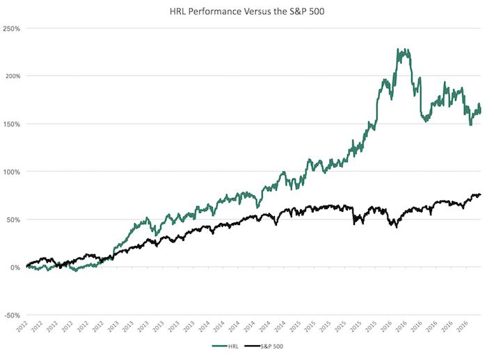 HRL Performance Chart