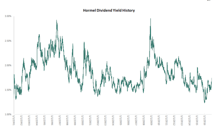 Hormel Dividend Yield History