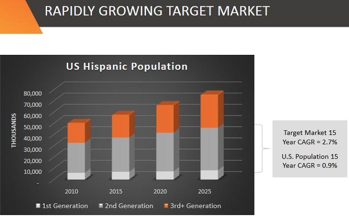 IPCC Hispanics