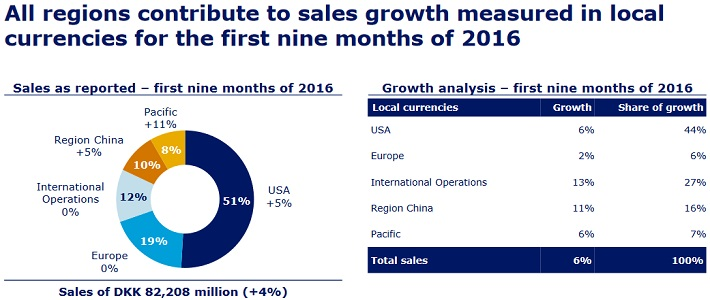 NVO Growth