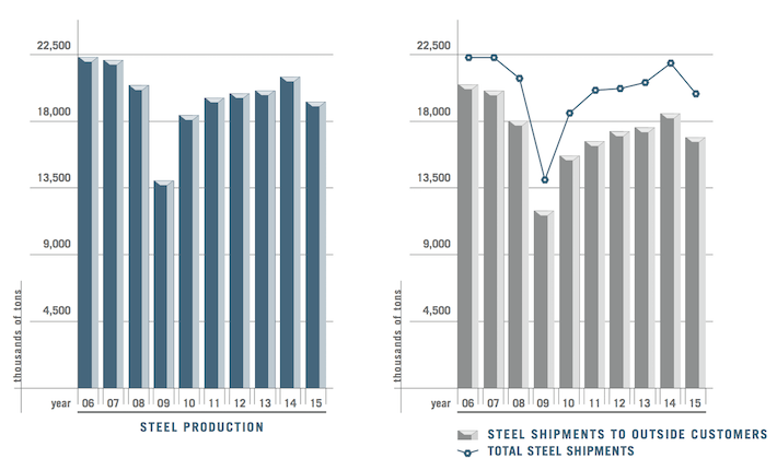 Nucor Steel Shipments