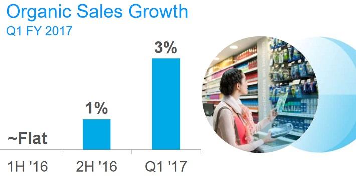 PG Sales