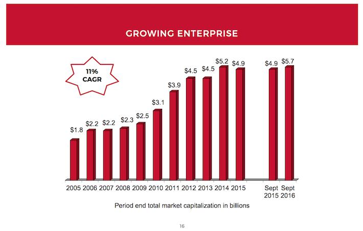 SKT Growing Enterprise