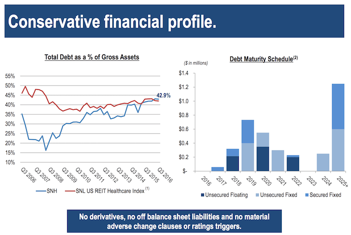 SNH Conservative Financial Profile