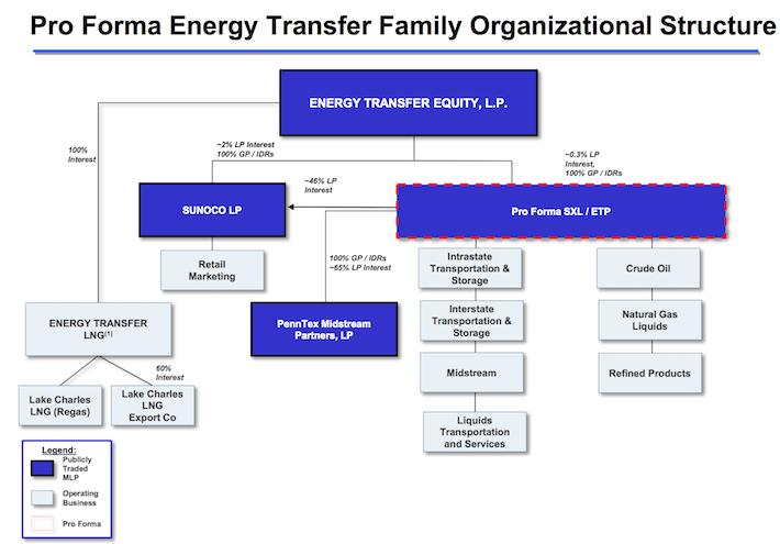 Sunoco Pro Forma Organizational Structure