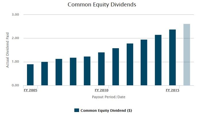 TRV Dividends