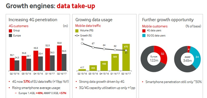 VOD Data