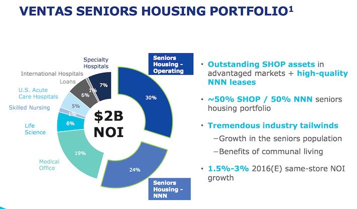 Ventas Seniors Housing Portfolio