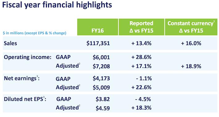 WBA Financial Hightlights