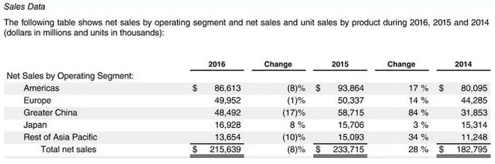 AAPL Sales Data