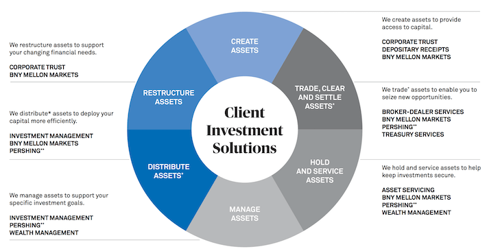 BK Client Investment Solutions