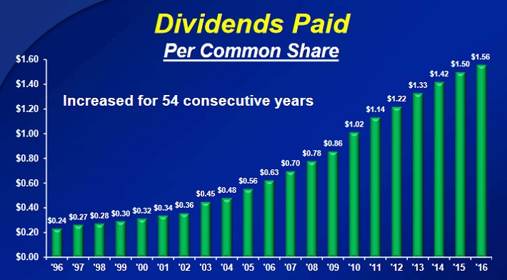 CL Dividends