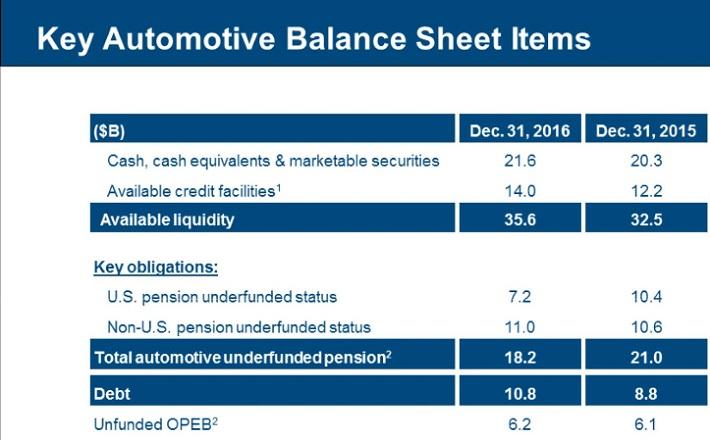 GM Balance Sheet