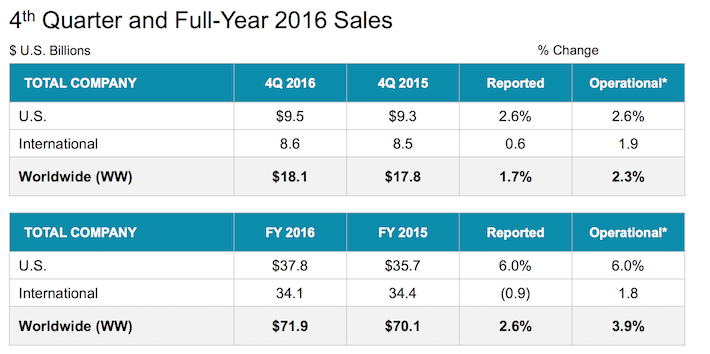 JNJ 4th Quarter and Full-Year 2016 Sales
