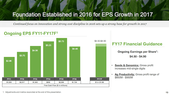MON Foundation Establised in 2016 for EPS Growth in 2017