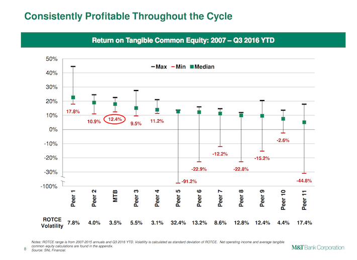 MTB Consistently Profitable Throughout the Cycle