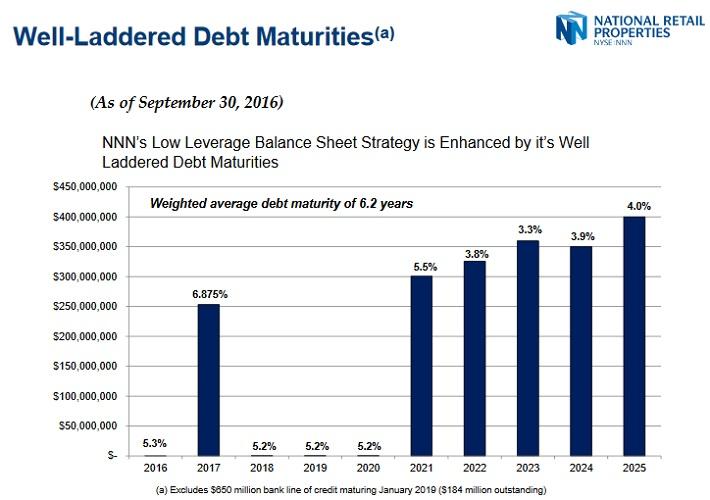 NNN Maturities