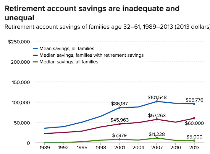 Retirement Account Savings are Inadequate and Unequal