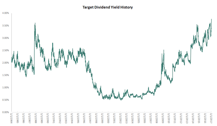 Target Dividend Yield History