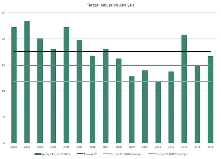 Target Valuation Analysis