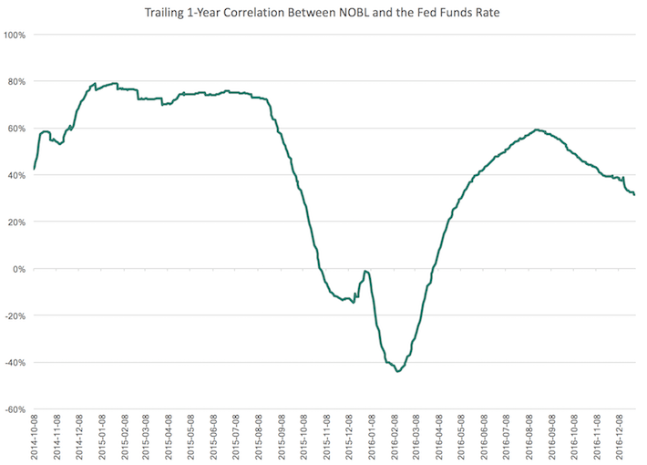 Trailing 1-Year Correlation Between NOBL and the Fed Funds Rate
