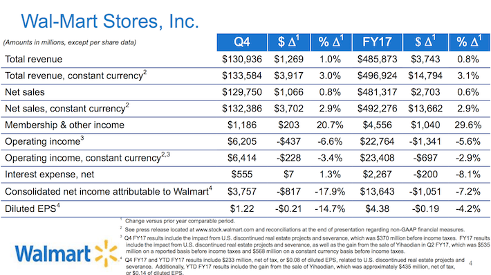 WMT Wal-Mart Stores, Inc.