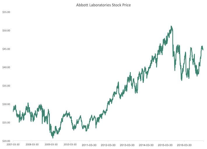 ABT Stock Price