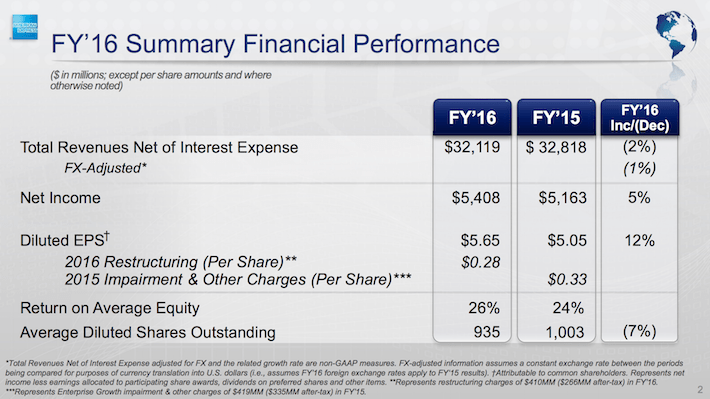American Express FY16 Summary Financial Performance