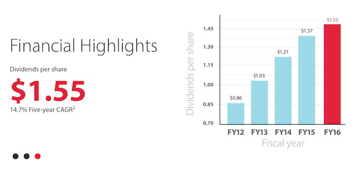 CAH Financial Highlights Dividends Per Share
