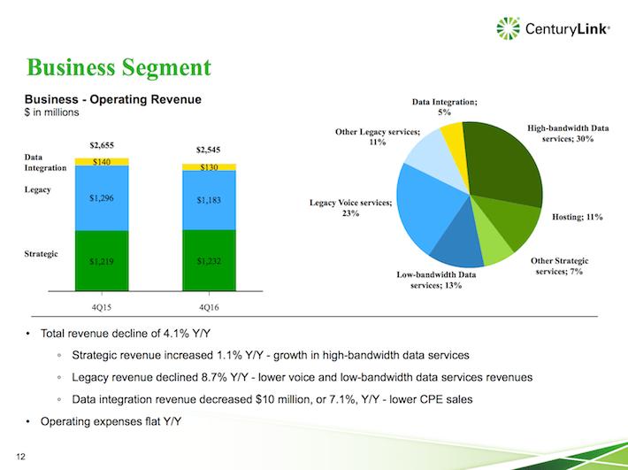 CTL Business Segment