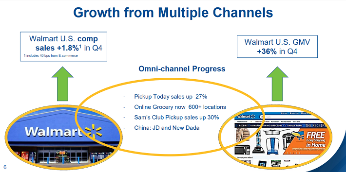 Wal-Mart Channels