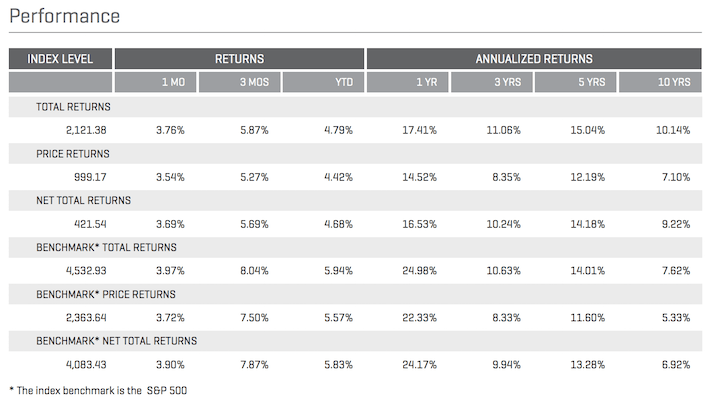 Dividend Aristocrats Performance Table
