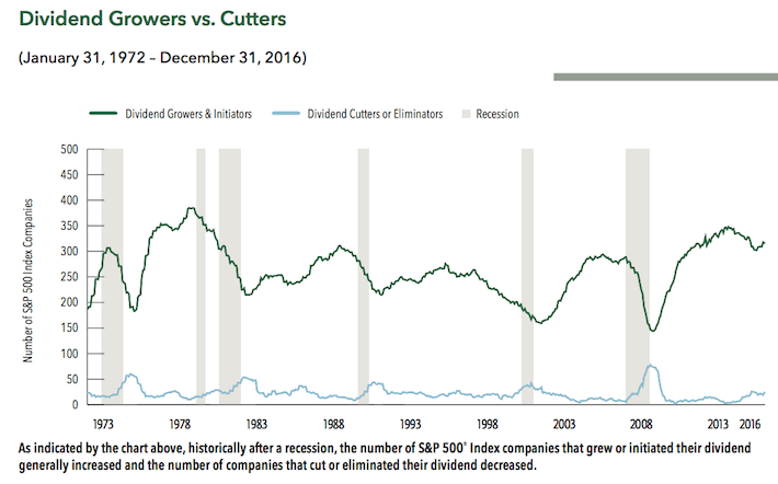 Dividend Growers vs. Cutters