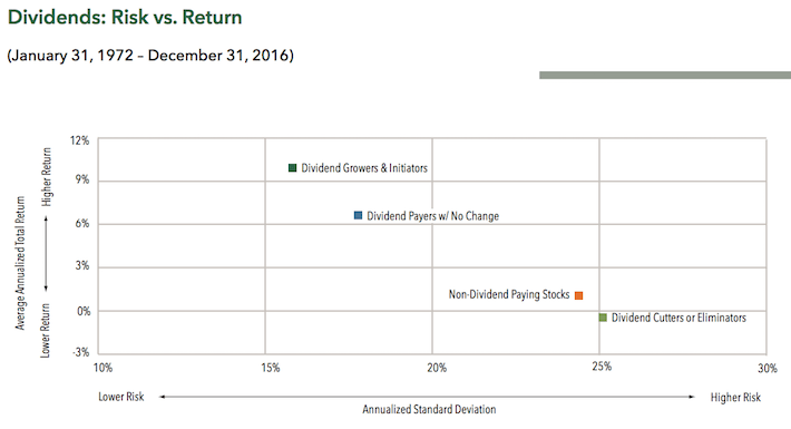 Dividends - Risk vs. Return
