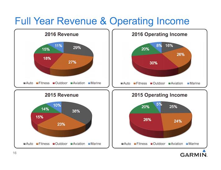 GRMN Full Year Revenue & Operating Income